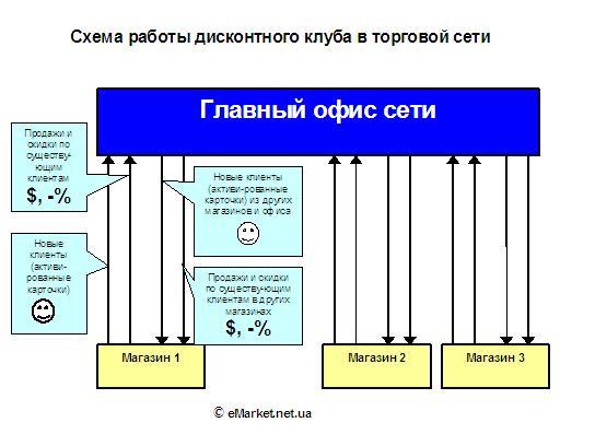 Схема работы дисконтного клуба в торговой сети
